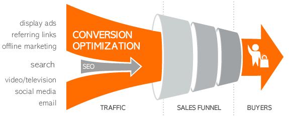 Sales-Funnel-conversion-optimization-vs-seo-1